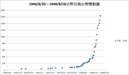 19460820~19480818法幣兌換台幣變動圖