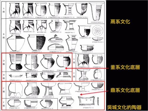 11吳城文化文化分析