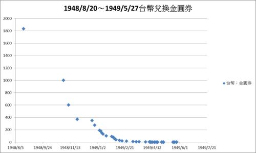 19480820~19490527台幣兌換金圓券變動圖