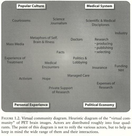 圖11 環繞在PET的人事物所構成的虛擬田野(virtual communities),《描繪人格》,頁12。
